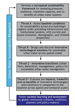 2 Learning & Assesment blueprint
