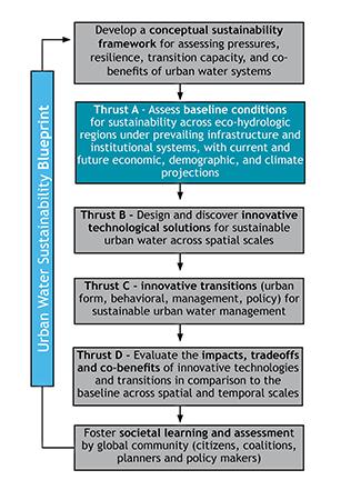 2 Thrust A blueprint