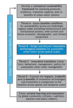 2 Thrust B blueprint