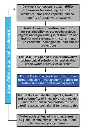 2 Thrust C blueprint