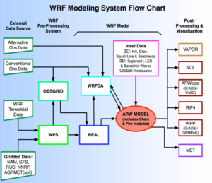 A2-2 WRF System Flow Chart