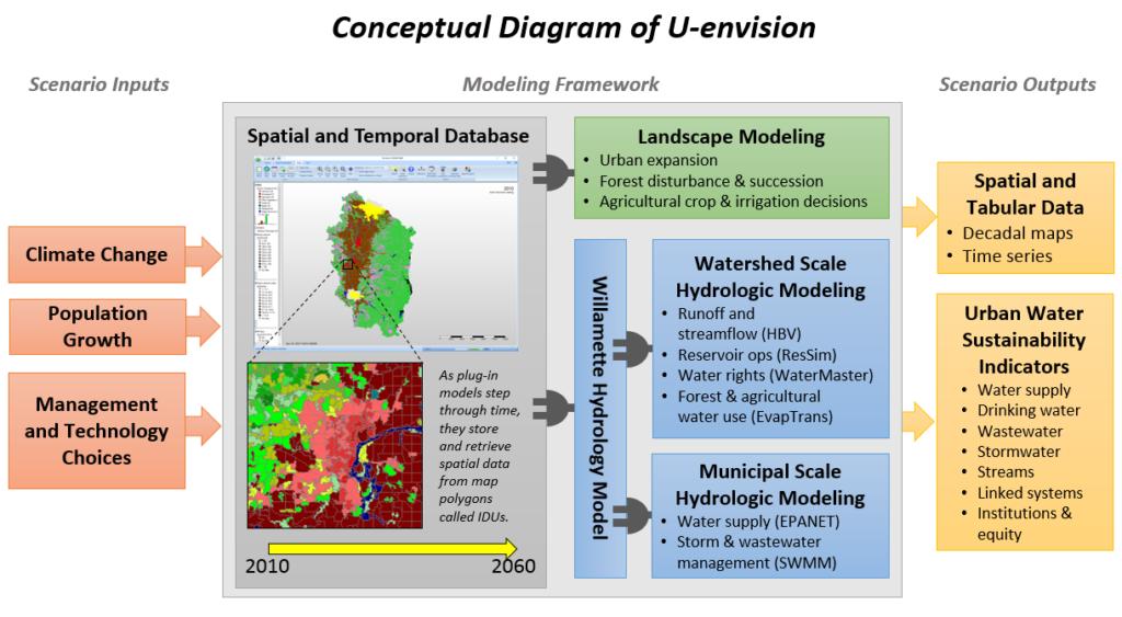 D1-1 U-envision graphic