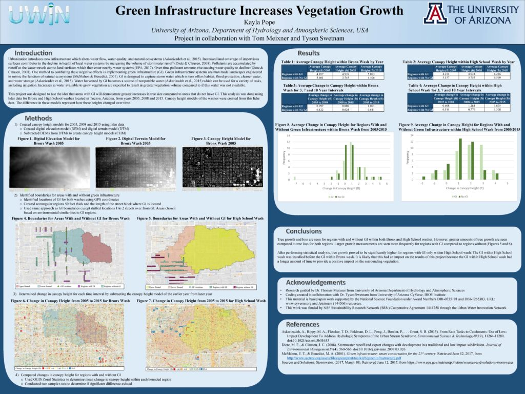 Pope - Green Infrastructure Increases Vegetation Growth_compressed