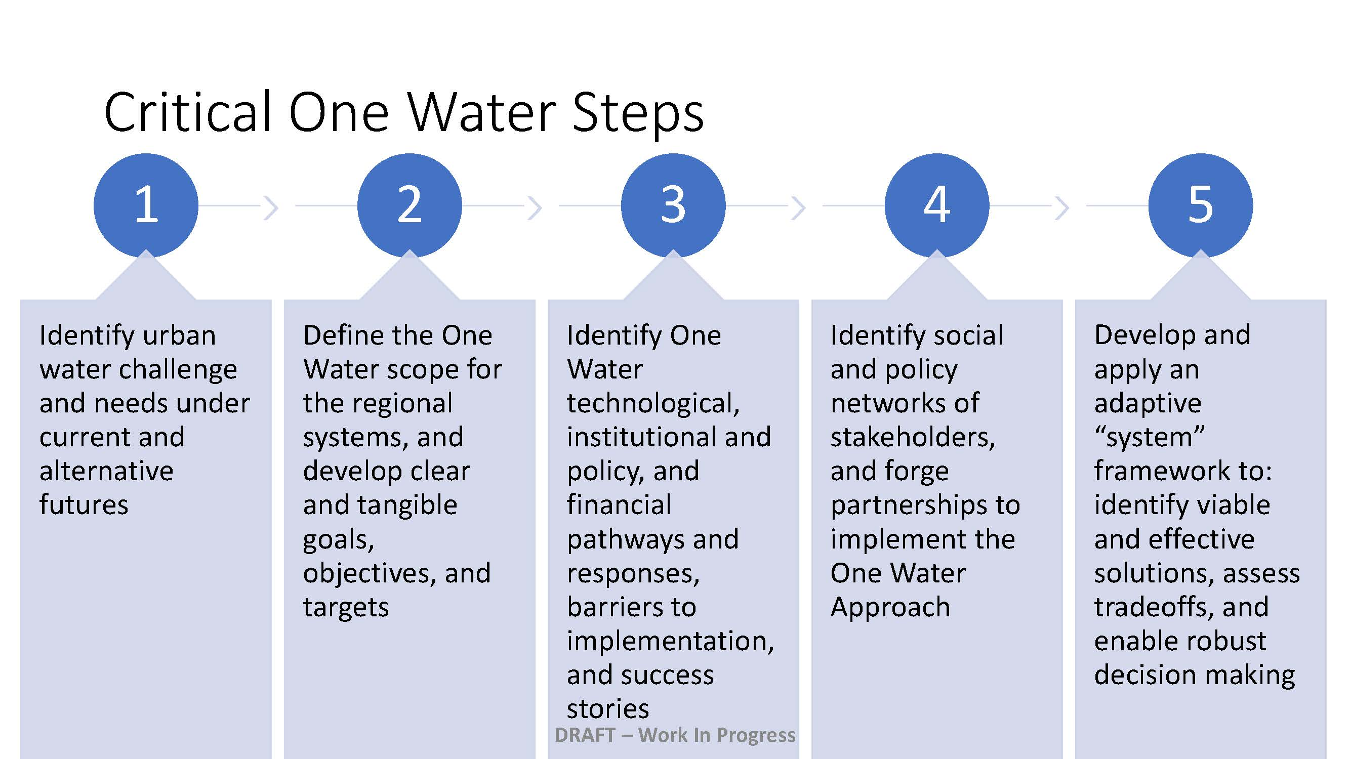 Condensed - UWIN One Water Blueprint_Page_5