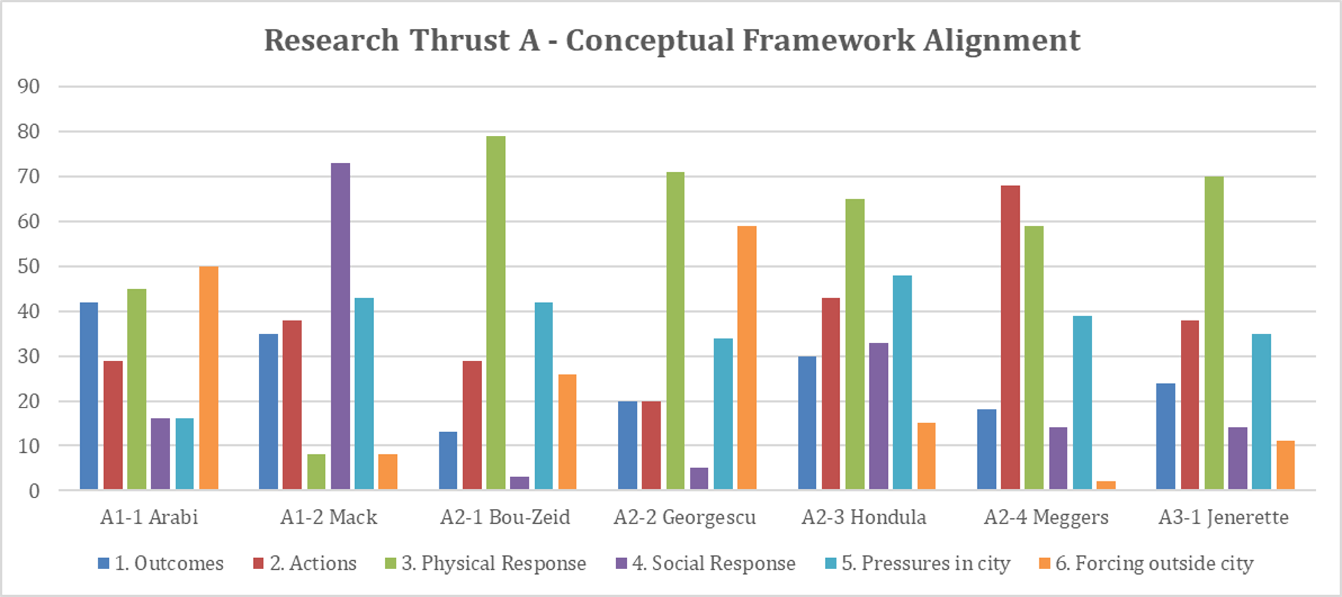 Thrust A Framework Poll