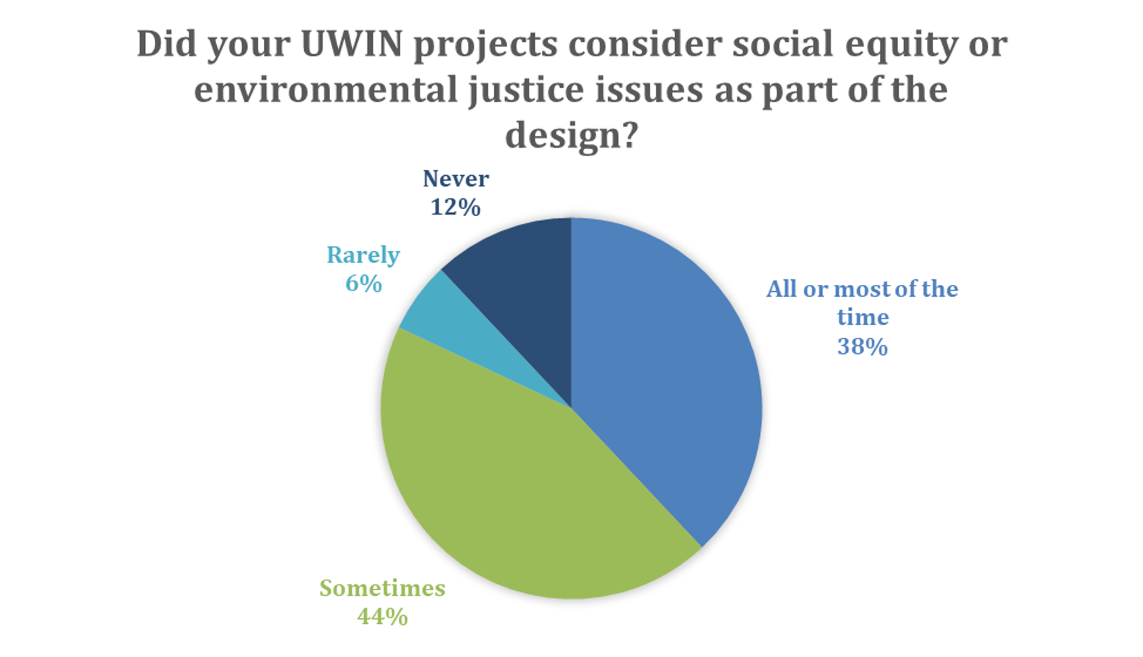 SEEJ Project Design Poll