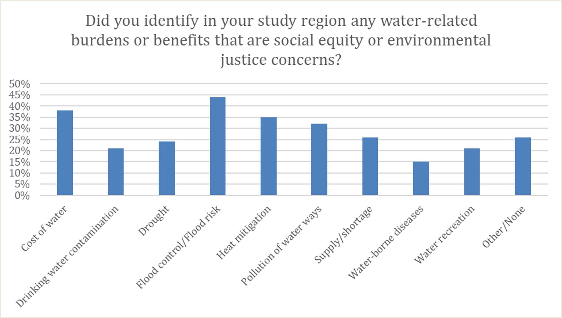 SEEJ Study Regions Poll