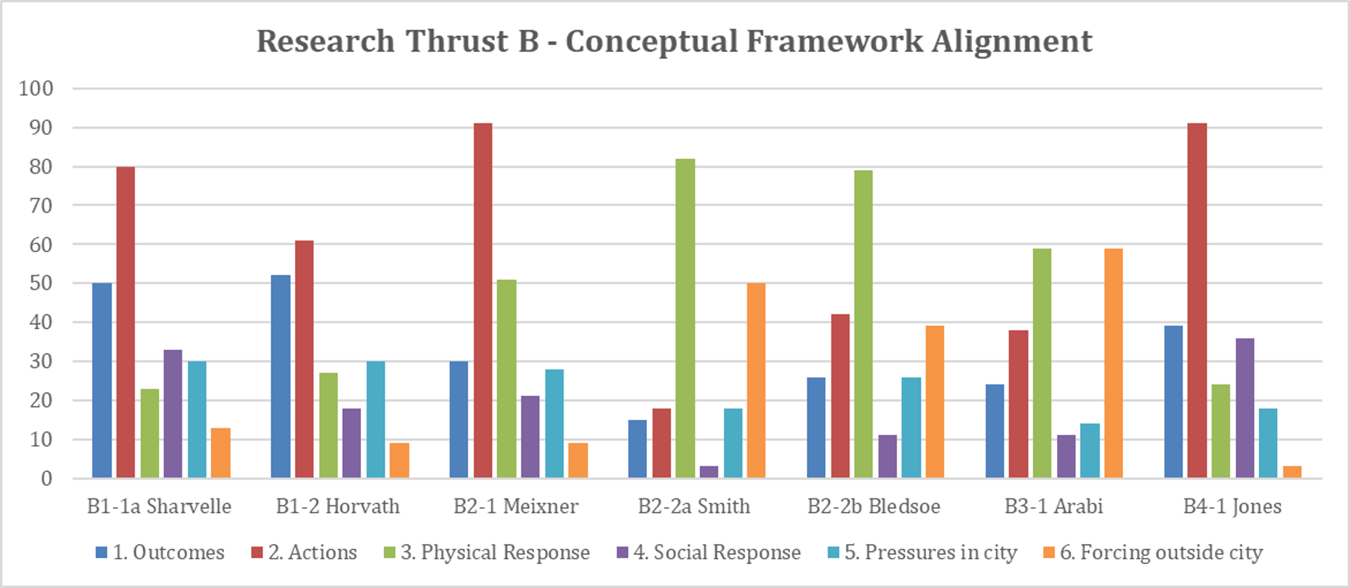 Thrust B Framework Poll