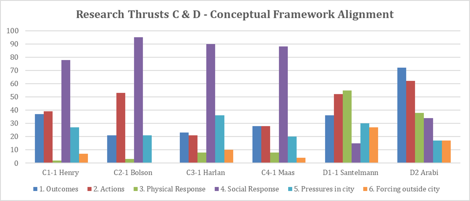 Thrust C & D Framework Poll