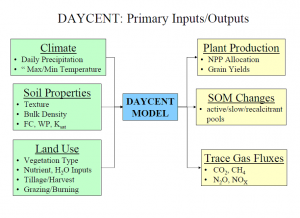 Figure 2 The primary inputs and outputs of the DAYCENT model.  Figure is from presentation by Dr. Dennis Ojima.